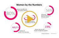 Schokkende cijfers: zo weinig vrouwen werken in de reclamewereld